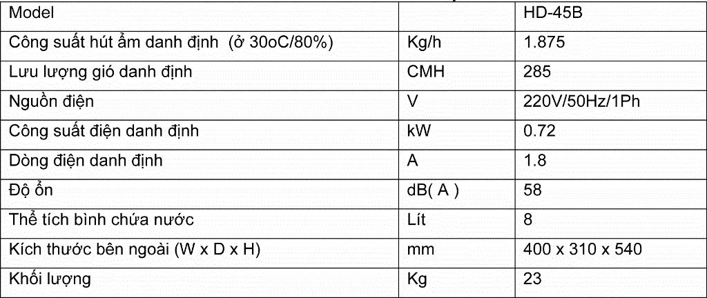 Thông số kỹ thuật máy hút ẩm HD 45B